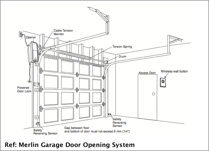 Torsion Spring what you need to know - Gryphon Garage Doors