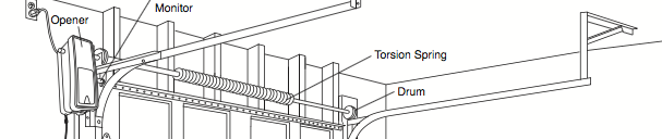 Torsion Spring what you need to know - Gryphon Garage Doors thumbnail