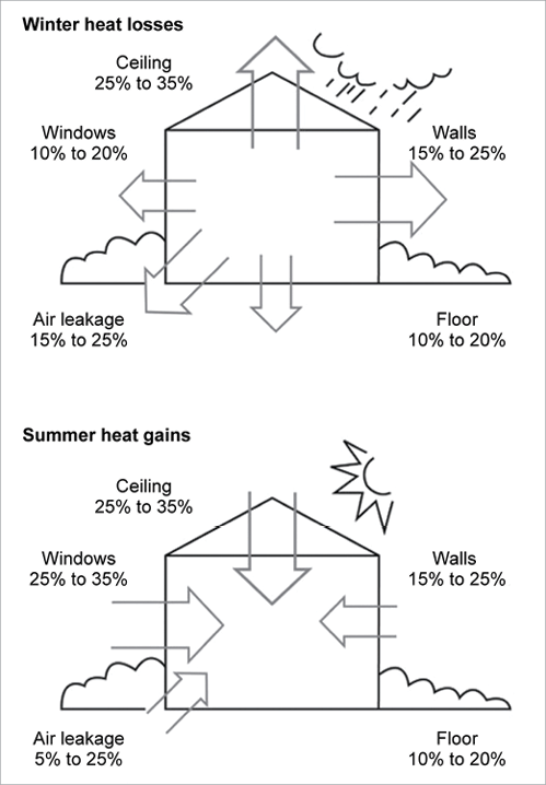 Where Does Heat Loss Happen in Your Home?